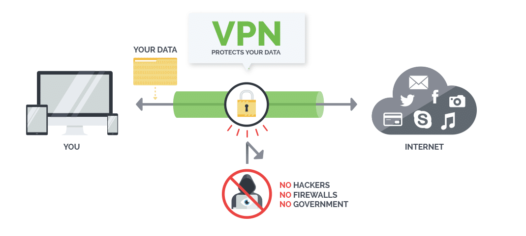 vpn for shopping online